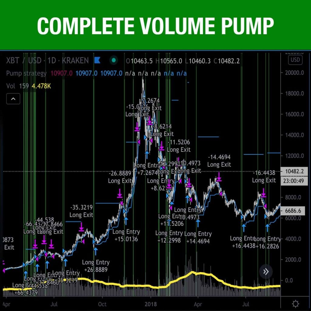 Complete Volume Pump Strategy For Tradingview