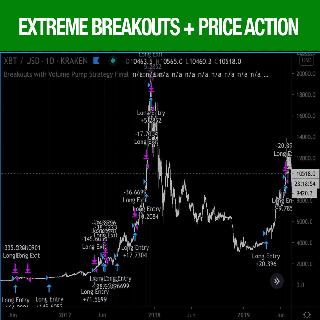 Extreme Breakouts Tradingview Strategies