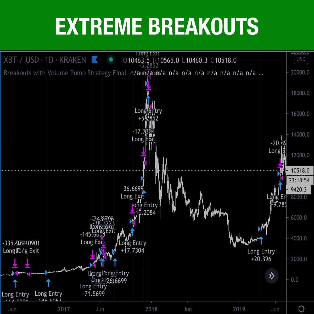 Extreme Breakouts Strategy For Tradingview