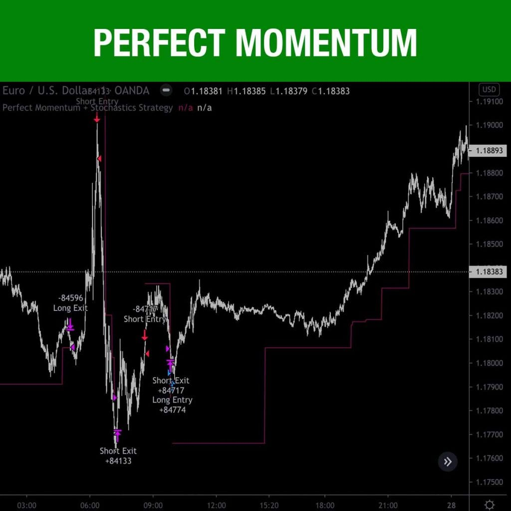 Perfect Momentum Stochastics Strategy for tradingview