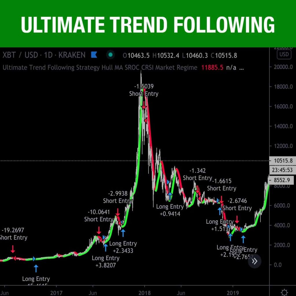 Ultimate Trend Following Strategy for Tradingview