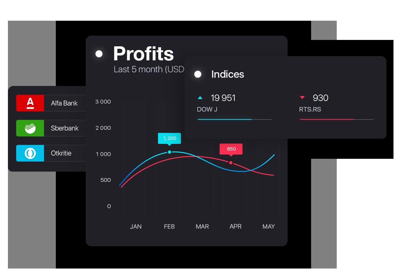 Profitable Trading