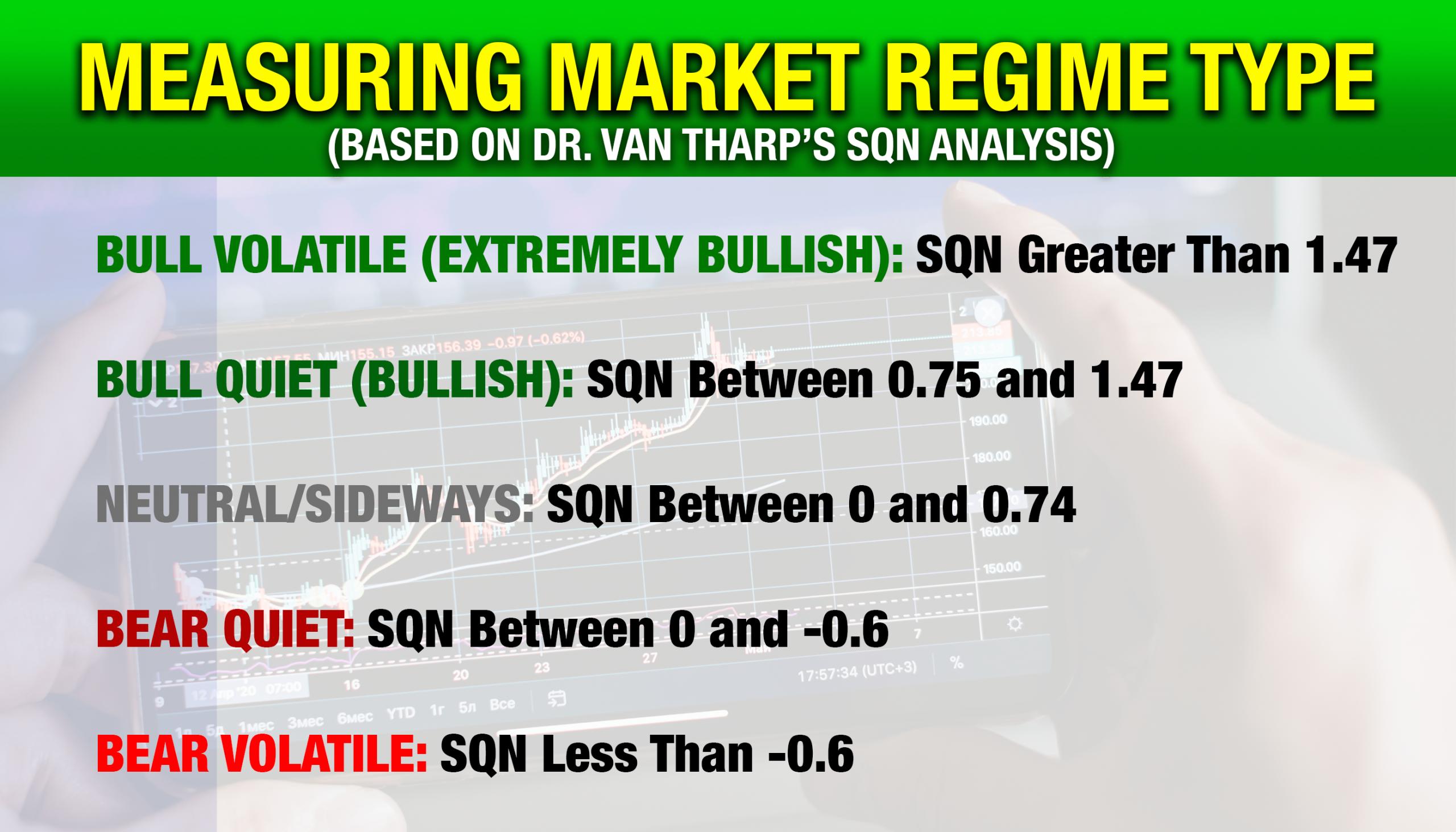 Trading Market Regimes