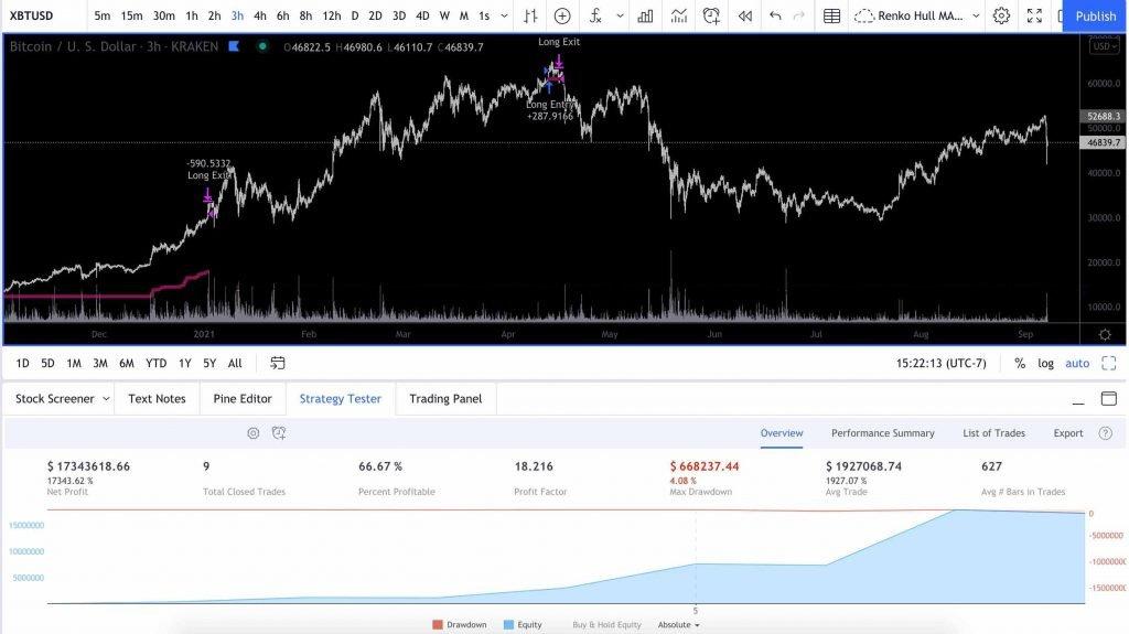 Bitcoin Algo Trading
