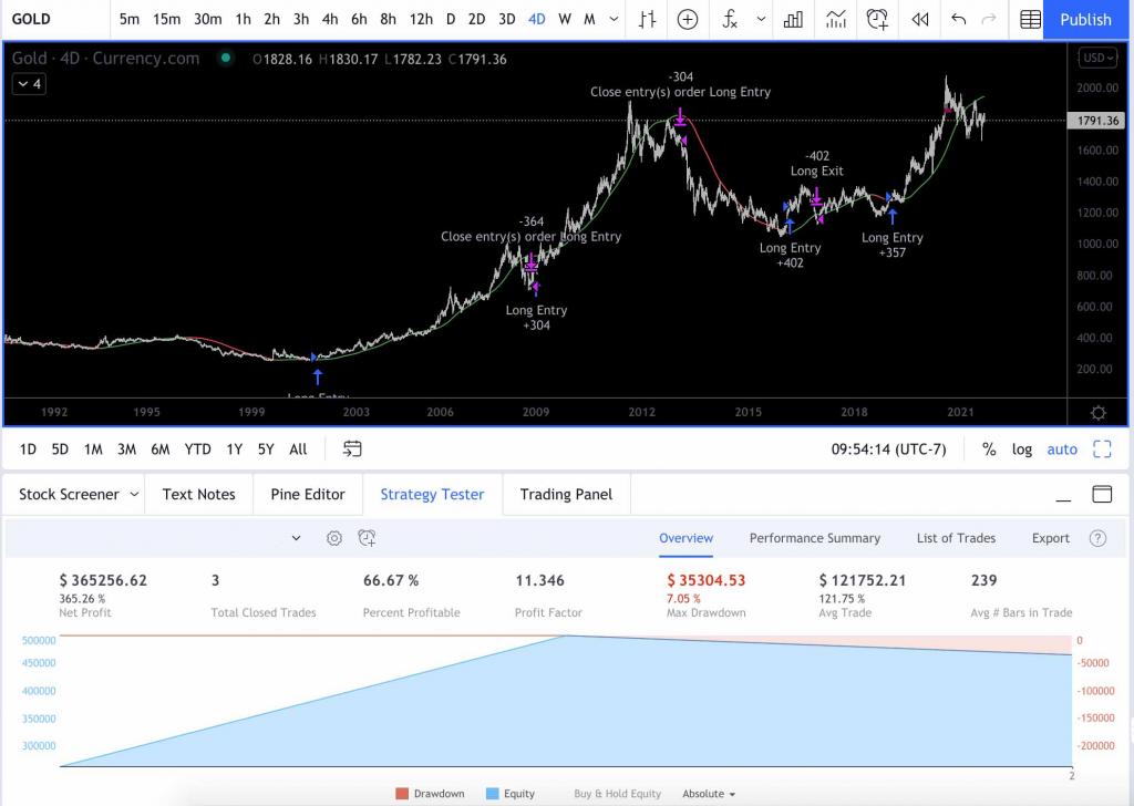 Gold Trend Following Algorithm
