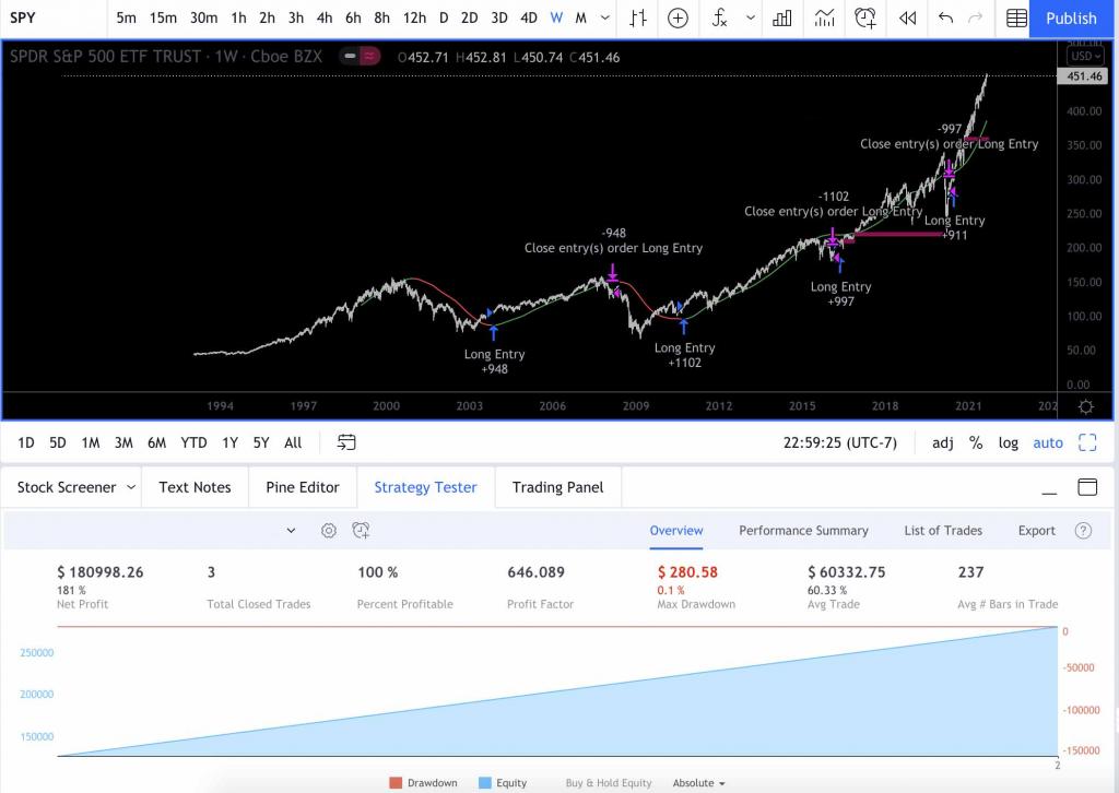 S&P 500 algorithm